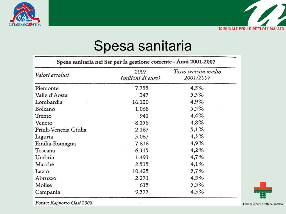 Spesa sanitaria Testo