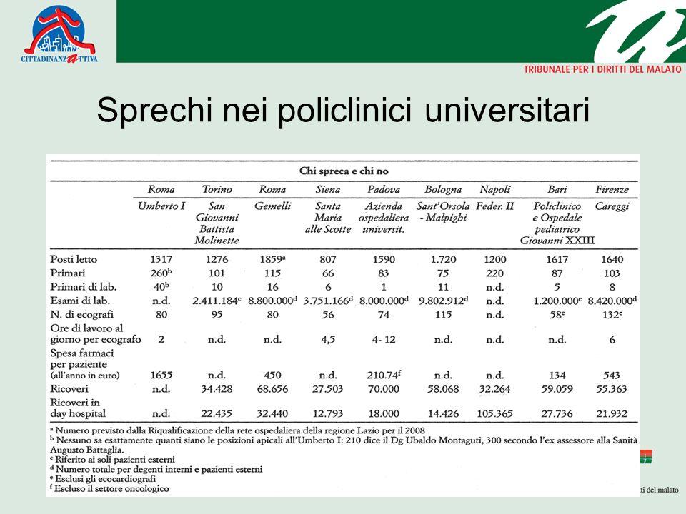Sprechi nei policlinici universitari Testo