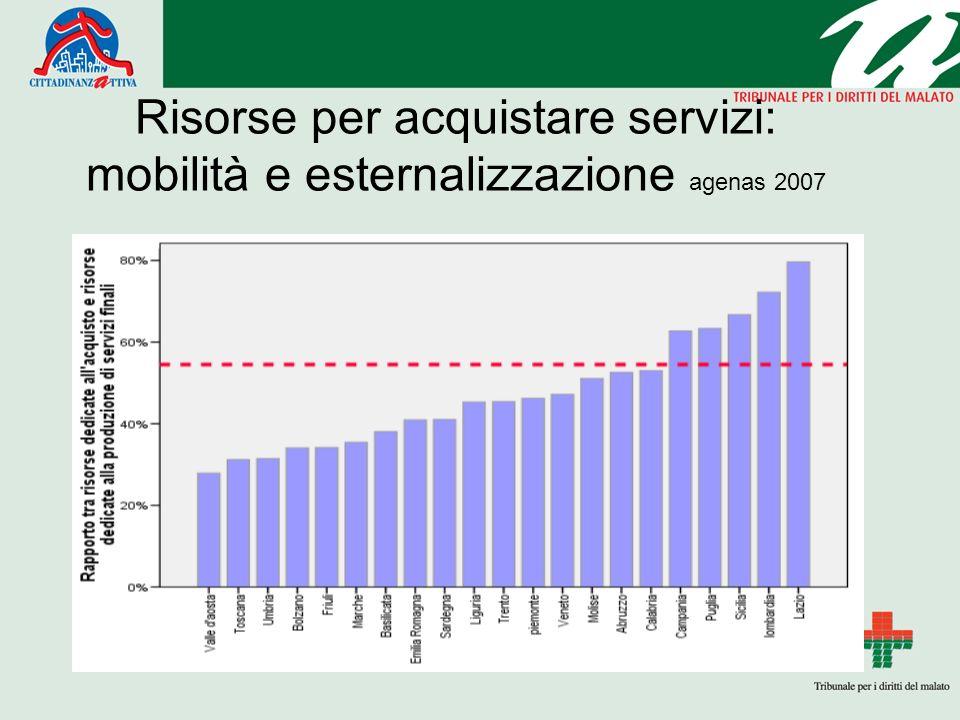 Risorse per acquistare servizi: mobilità e esternalizzazione agenas 2007 Testo