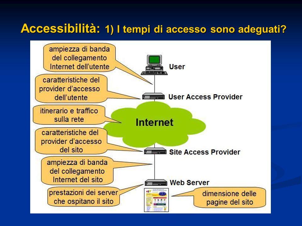 Accessibilità: 1) I tempi di accesso sono adeguati?