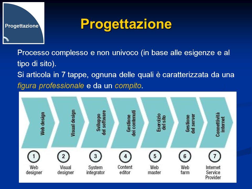 Progettazione Processo complesso e non univoco (in base alle esigenze e al tipo di sito). Si articola in 7 tappe, ognuna delle quali è caratterizzata