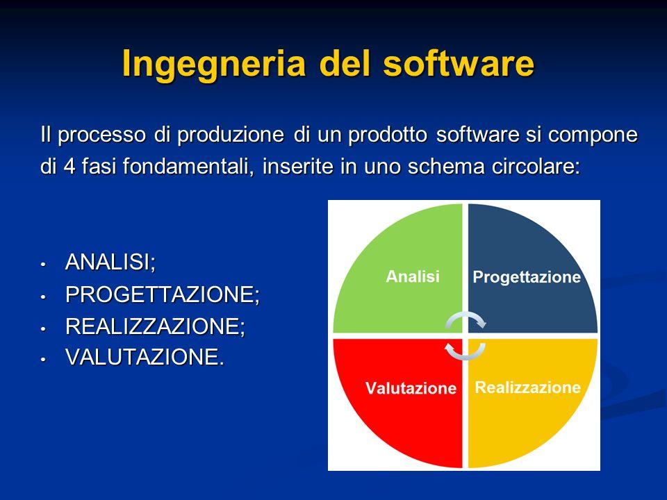 Il processo di produzione di un prodotto software si compone di 4 fasi fondamentali, inserite in uno schema circolare: ANALISI; ANALISI; PROGETTAZIONE