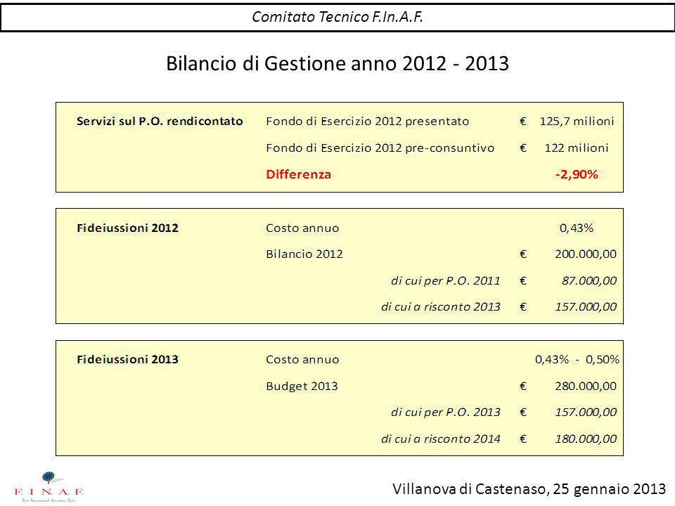 Villanova di Castenaso, 25 gennaio 2013 Bilancio di Gestione anno 2012 - 2013 Comitato Tecnico F.In.A.F.