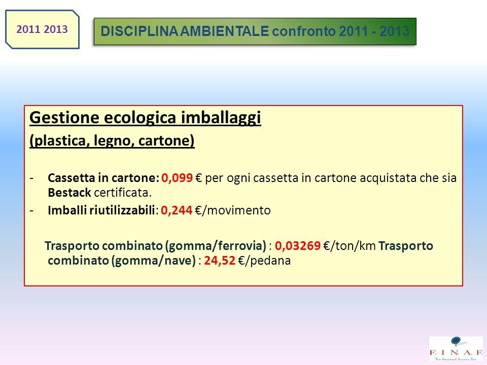 Gestione ecologica imballaggi (plastica, legno, cartone) -Cassetta in cartone: 0,099 per ogni cassetta in cartone acquistata che sia Bestack certifica