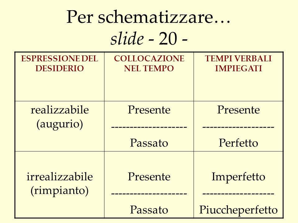 Per schematizzare… slide - 20 - ESPRESSIONE DEL DESIDERIO COLLOCAZIONE NEL TEMPO TEMPI VERBALI IMPIEGATI realizzabile (augurio) Presente -------------