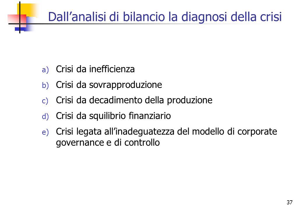 37 Dallanalisi di bilancio la diagnosi della crisi a) Crisi da inefficienza b) Crisi da sovrapproduzione c) Crisi da decadimento della produzione d) C