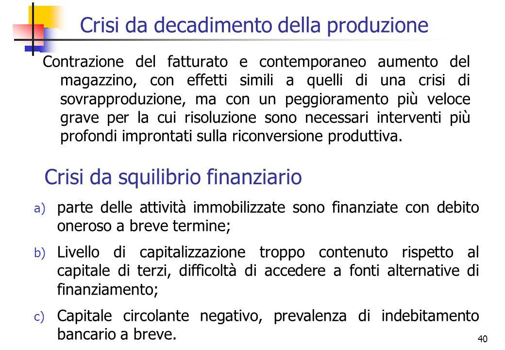 40 Crisi da decadimento della produzione Contrazione del fatturato e contemporaneo aumento del magazzino, con effetti simili a quelli di una crisi di