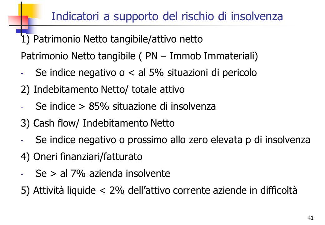 41 Indicatori a supporto del rischio di insolvenza 1) Patrimonio Netto tangibile/attivo netto Patrimonio Netto tangibile ( PN – Immob Immateriali) - S