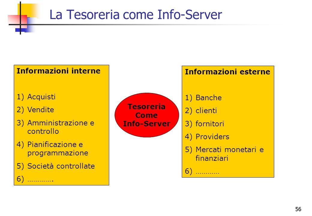 56 La Tesoreria come Info-Server Tesoreria Come Info-Server Informazioni interne 1)Acquisti 2)Vendite 3)Amministrazione e controllo 4)Pianificazione e