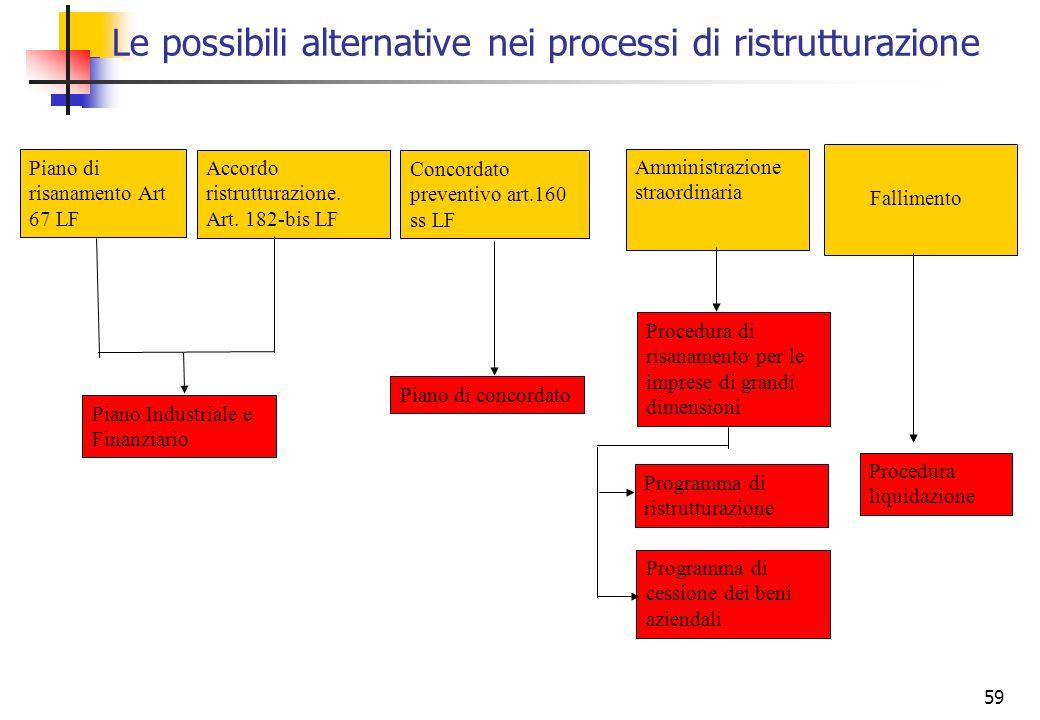 59 Le possibili alternative nei processi di ristrutturazione Accordo ristrutturazione. Art. 182-bis LF Piano di risanamento Art 67 LF Concordato preve