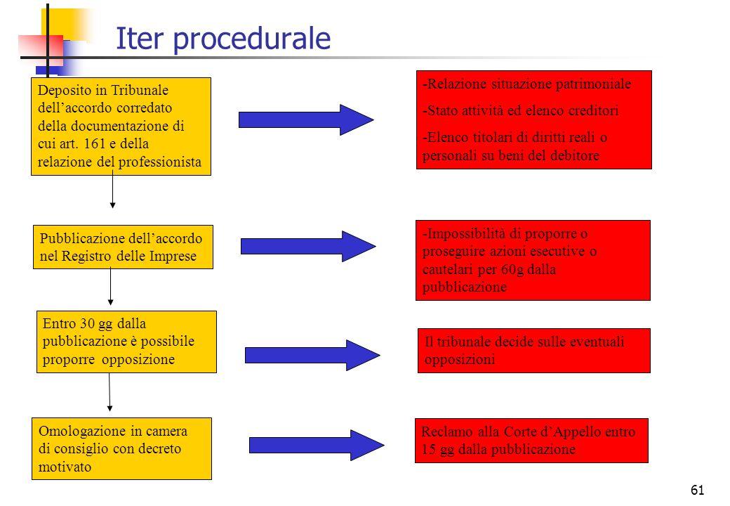 61 Iter procedurale Deposito in Tribunale dellaccordo corredato della documentazione di cui art. 161 e della relazione del professionista Pubblicazion