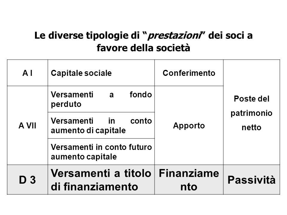 A ICapitale socialeConferimento Poste del patrimonio netto A VII Versamenti a fondo perduto Apporto Versamenti in conto aumento di capitale Versamenti