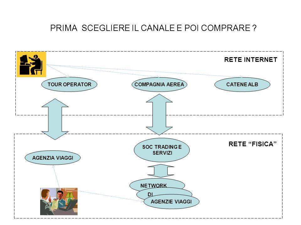 PRIMA SCEGLIERE IL CANALE E POI COMPRARE .