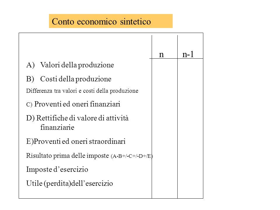 nn-1 A)Valori della produzione B)Costi della produzione Differenza tra valori e costi della produzione C) Proventi ed oneri finanziari D) Rettifiche d