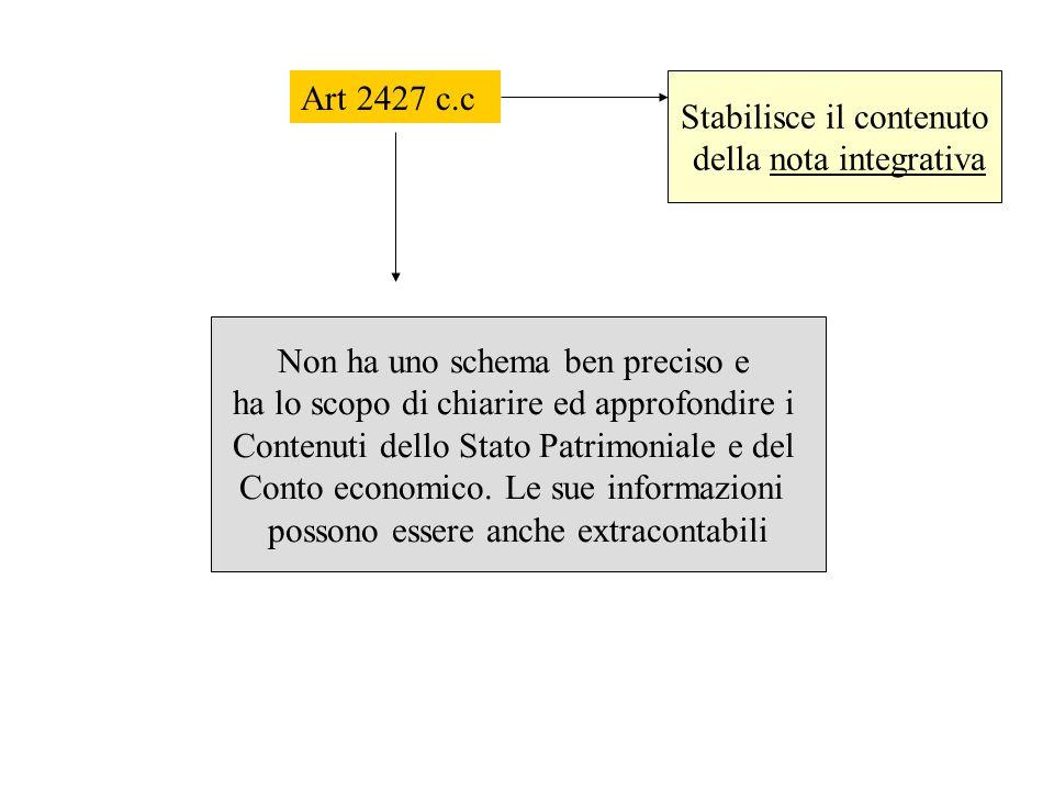 Art 2427 c.c Stabilisce il contenuto della nota integrativa Non ha uno schema ben preciso e ha lo scopo di chiarire ed approfondire i Contenuti dello