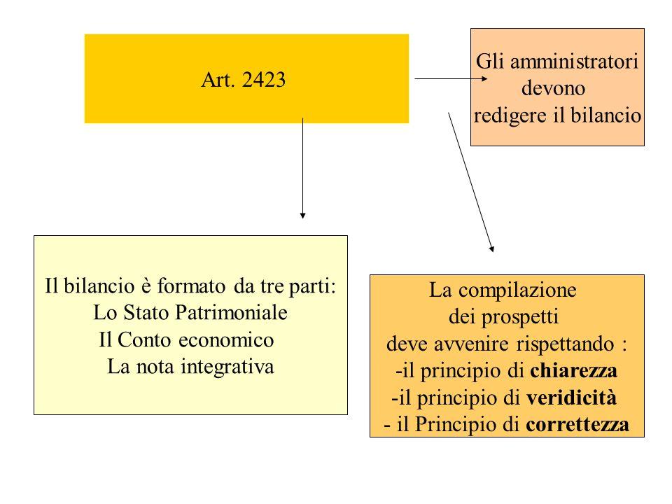 Art. 2423 Il bilancio è formato da tre parti: Lo Stato Patrimoniale Il Conto economico La nota integrativa La compilazione dei prospetti deve avvenire