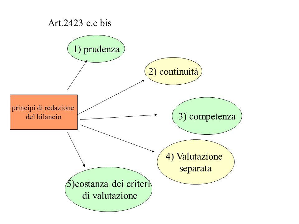 principi di redazione del bilancio 1) prudenza 2) continuità 3) competenza 4) Valutazione separata 5)costanza dei criteri di valutazione Art.2423 c.c