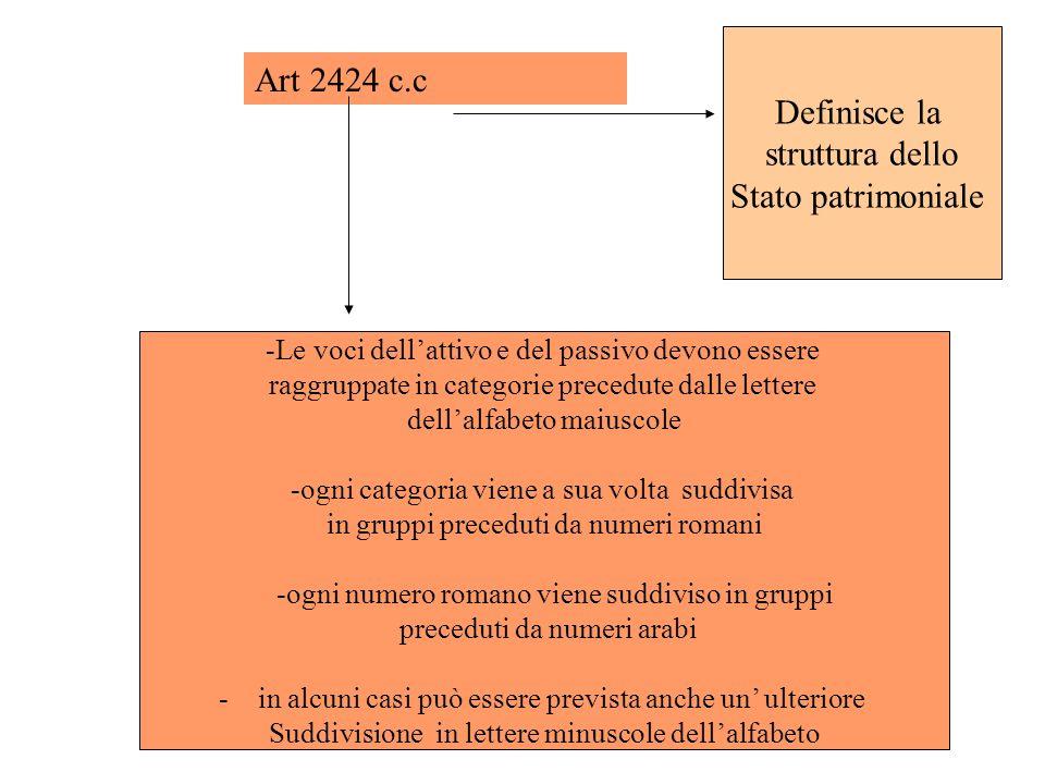 Art 2424 c.c Definisce la struttura dello Stato patrimoniale -Le voci dellattivo e del passivo devono essere raggruppate in categorie precedute dalle