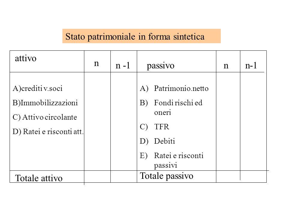 Stato patrimoniale in forma sintetica attivo passivo n n -1n A)crediti v.soci B)Immobilizzazioni C) Attivo circolante D) Ratei e risconti att. A)Patri