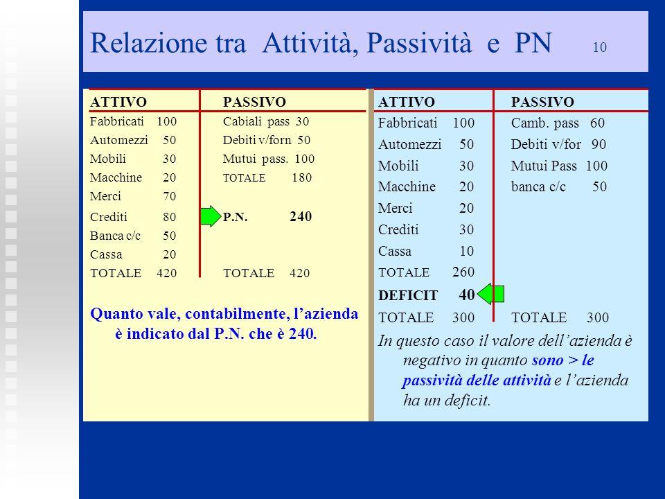 Relazione tra Attività, Passività e PN 10 ATTIVOPASSIVO Fabbricati 100Cabiali pass 30 Automezzi 50Debiti v/forn 50 Mobili 30Mutui pass. 100 Macchine 2