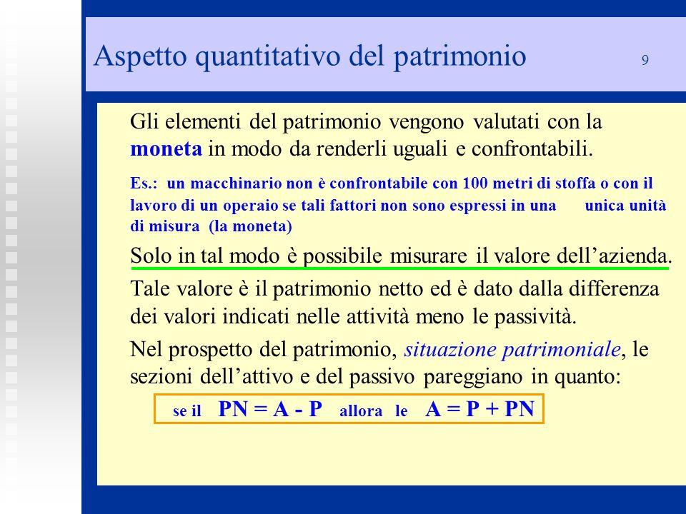 Relazione tra Attività, Passività e PN 10 ATTIVOPASSIVO Fabbricati 100Cabiali pass 30 Automezzi 50Debiti v/forn 50 Mobili 30Mutui pass.