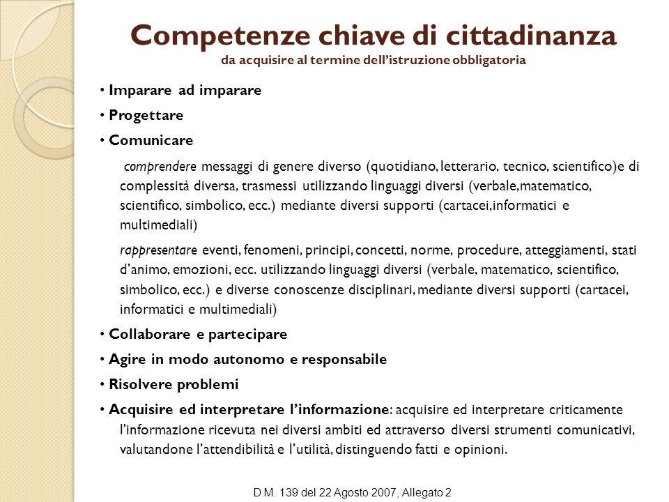 Competenze chiave di cittadinanza da acquisire al termine dellistruzione obbligatoria Imparare ad imparare Progettare Comunicare comprendere messaggi