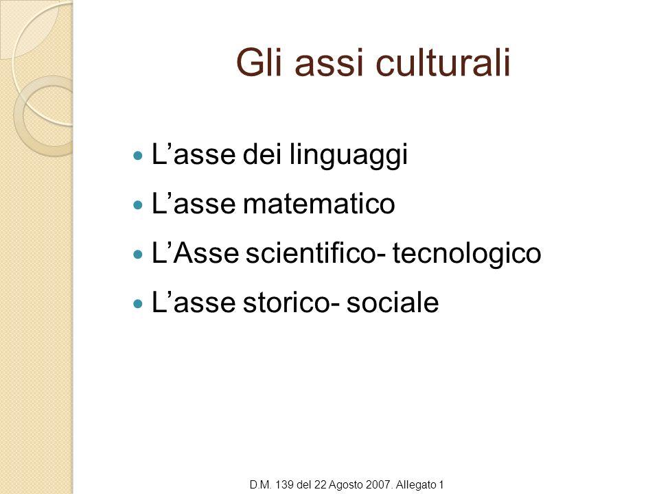 Gli assi culturali Lasse dei linguaggi Lasse matematico LAsse scientifico- tecnologico Lasse storico- sociale D.M. 139 del 22 Agosto 2007. Allegato 1