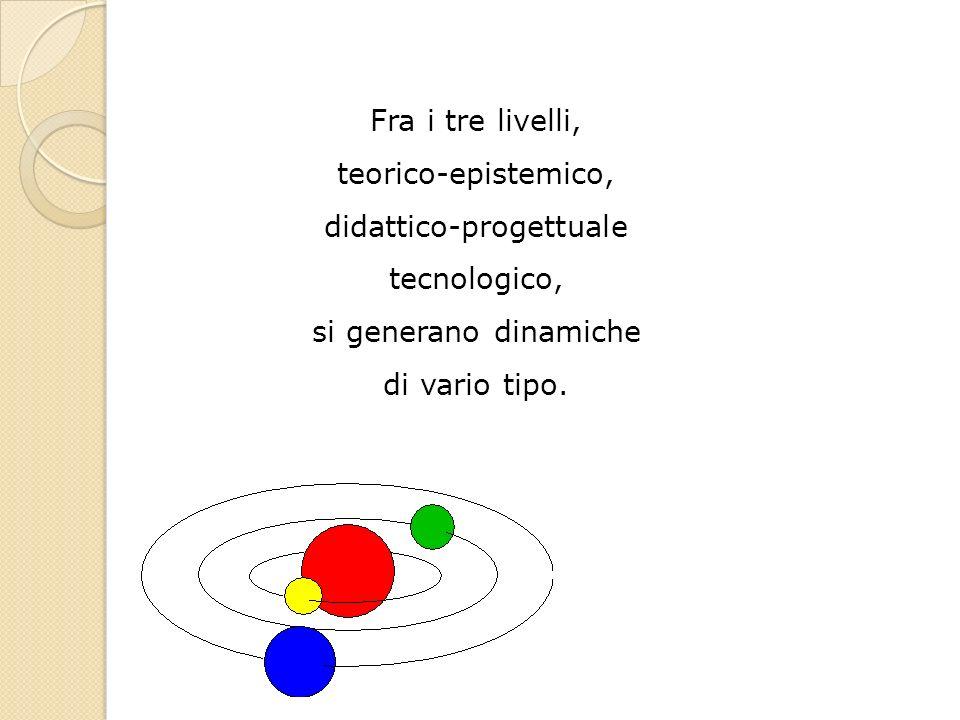 Fra i tre livelli, teorico-epistemico, didattico-progettuale tecnologico, si generano dinamiche di vario tipo.