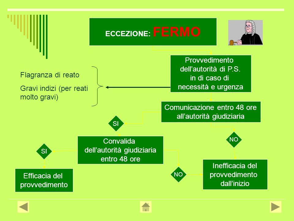 ECCEZIONE: FERMO Provvedimento dellautorità di P.S.