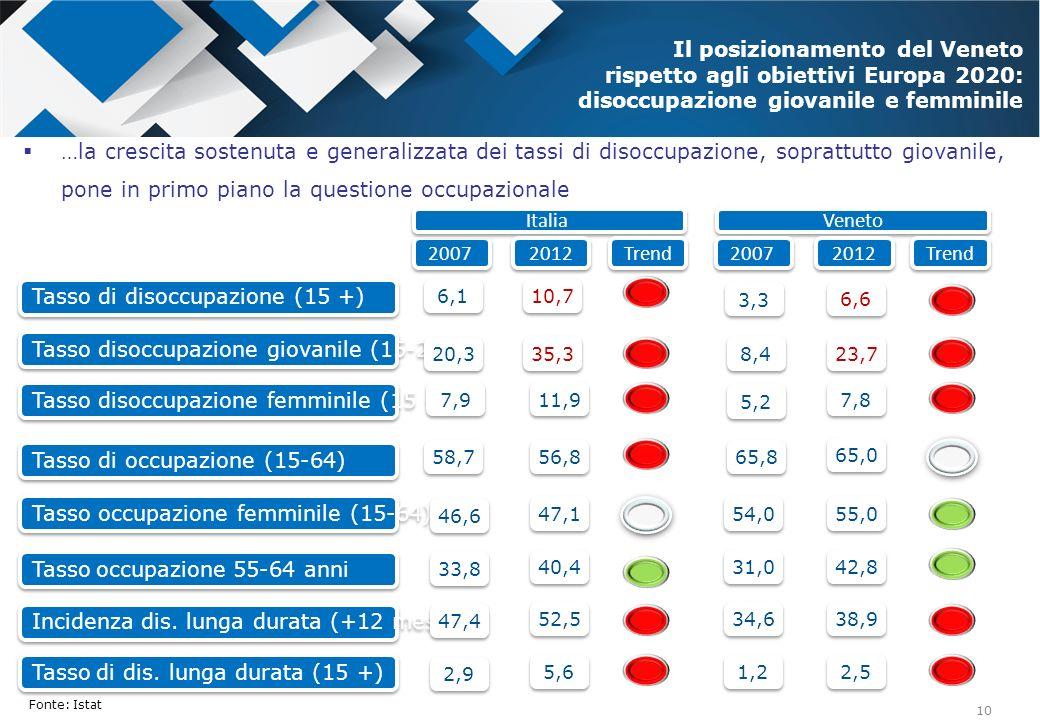 10 Tasso di occupazione (15-64) 2007 58,7 65,8 56,8 65,0 Tasso disoccupazione femminile (15 +) 7,9 5,2 11,9 7,8 Tasso disoccupazione giovanile (15-24)
