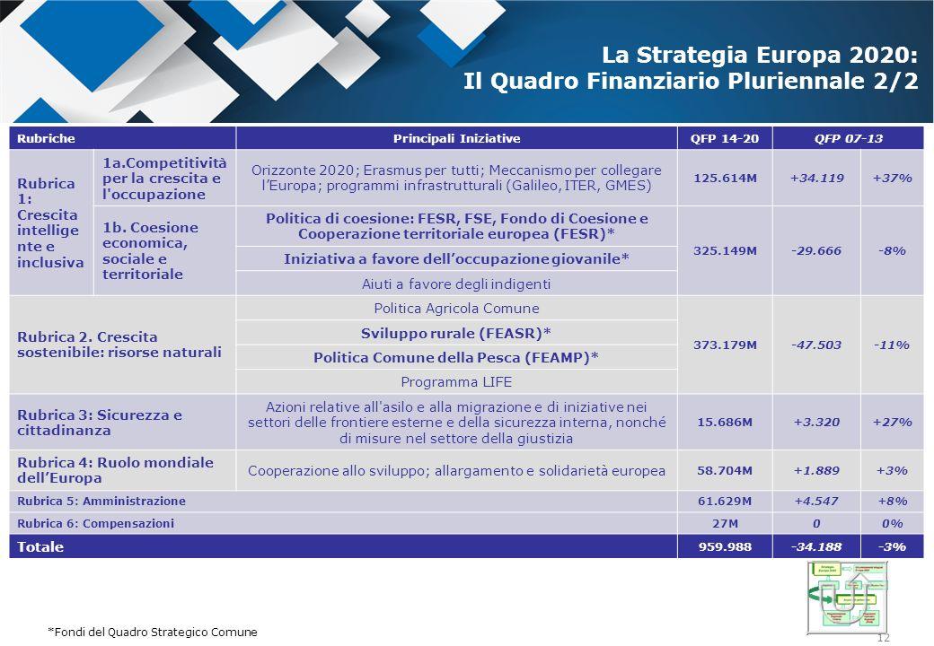 12 *Fonte: Conclusioni del Consiglio europeo - 8 Febbraio 2013 - EUCO 37/13 RubrichePrincipali IniziativeQFP 14-20QFP 07-13 Rubrica 1: Crescita intell