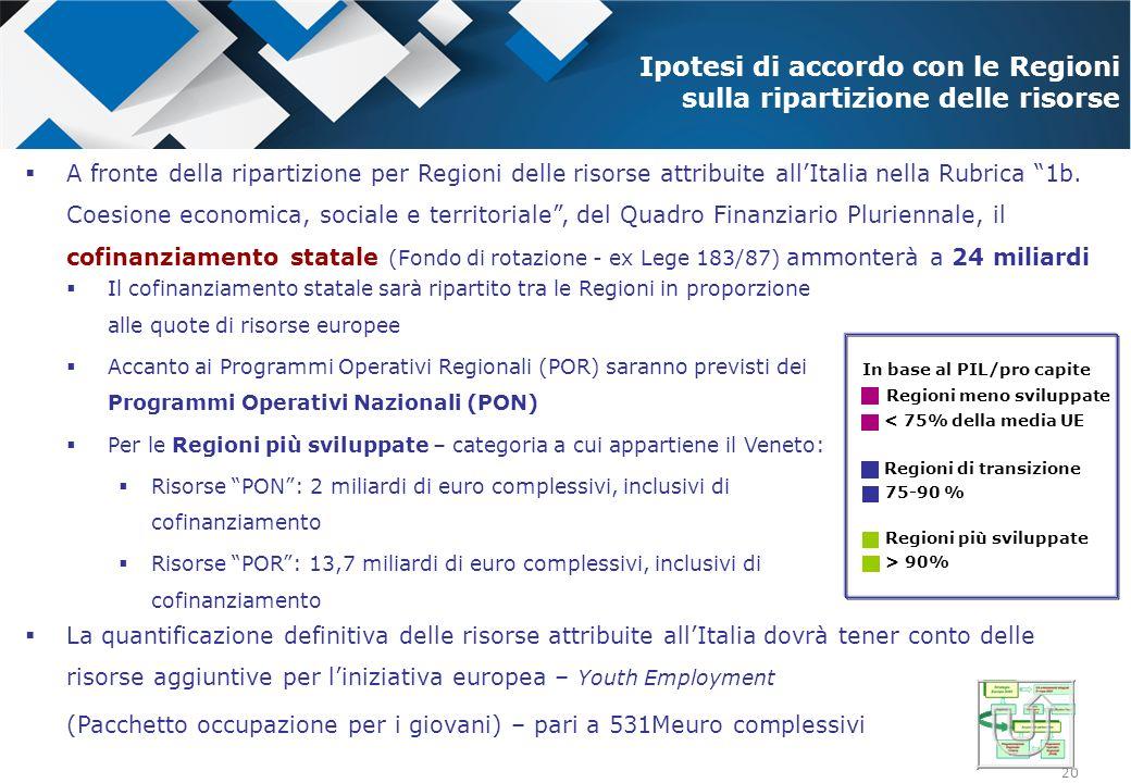 20 A fronte della ripartizione per Regioni delle risorse attribuite allItalia nella Rubrica 1b. Coesione economica, sociale e territoriale, del Quadro