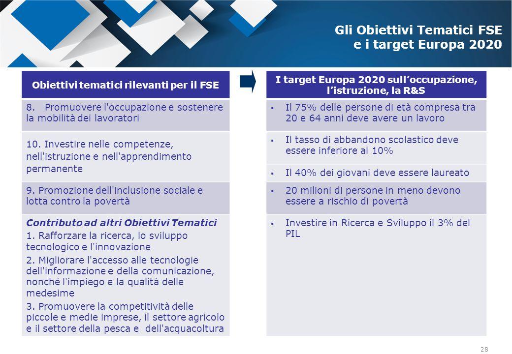 28 Obiettivi tematici rilevanti per il FSE I target Europa 2020 sulloccupazione, listruzione, la R&S 8. Promuovere l'occupazione e sostenere la mobili