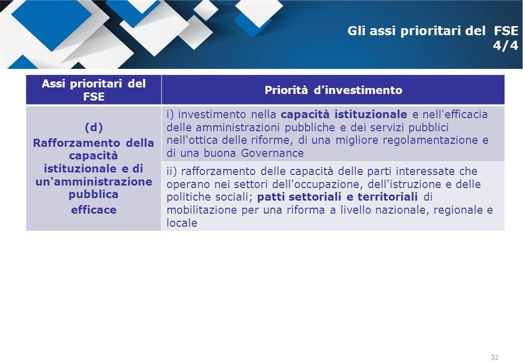 32 Assi prioritari del FSE Priorità d'investimento (d) Rafforzamento della capacità istituzionale e di un'amministrazione pubblica efficace i) investi