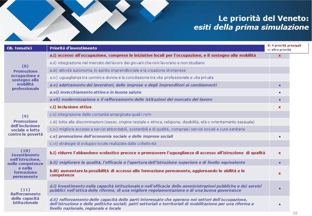 38 Ob. tematiciPriorità d'investimento (8) Promozione occupazione e sostegno alla mobilità professionale a.i) accesso all'occupazione, comprese le ini