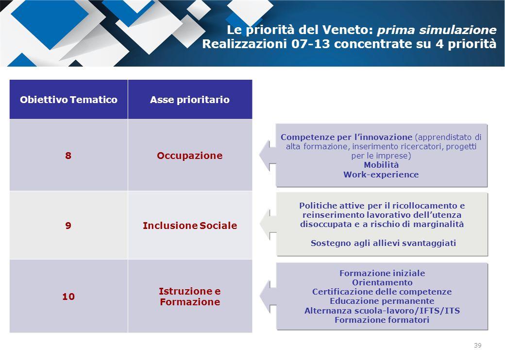 39 Obiettivo TematicoAsse prioritario 8Occupazione 9Inclusione Sociale 10 Istruzione e Formazione Le priorità del Veneto: prima simulazione Realizzazi