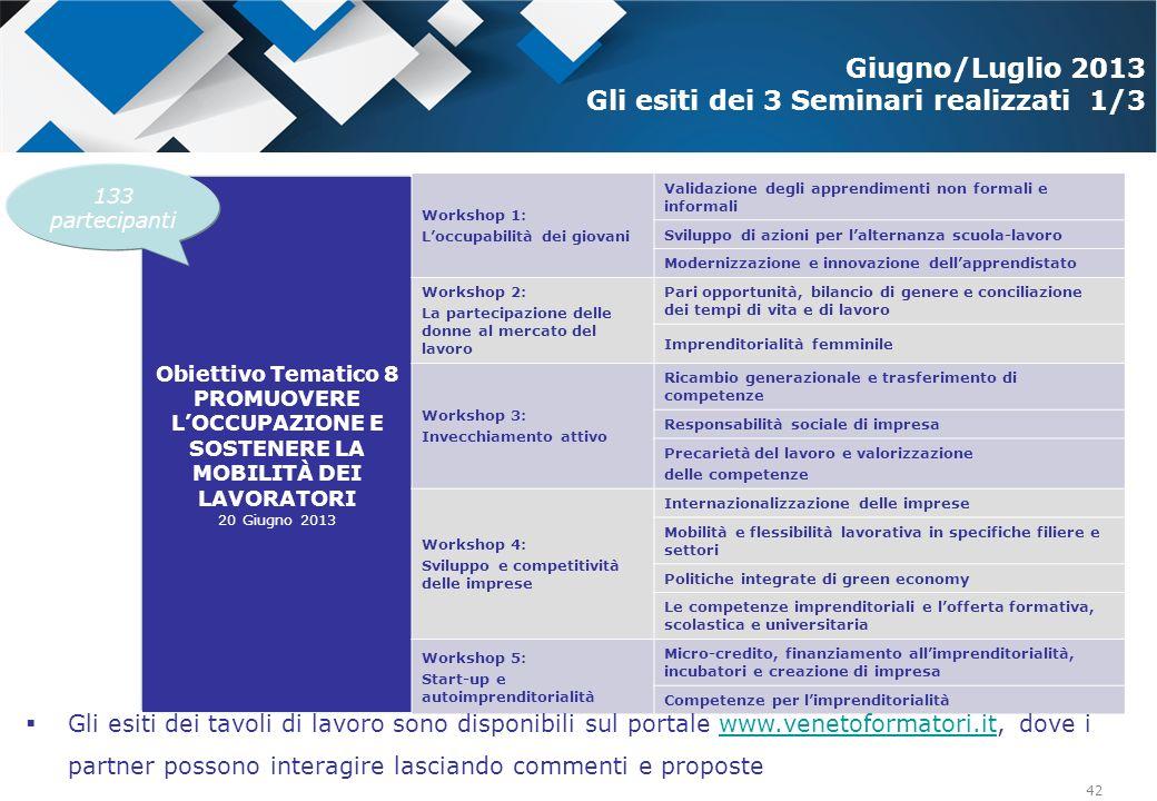 42 Obiettivo Tematico 8 PROMUOVERE LOCCUPAZIONE E SOSTENERE LA MOBILITÀ DEI LAVORATORI 20 Giugno 2013 Workshop 1: Loccupabilità dei giovani Validazion
