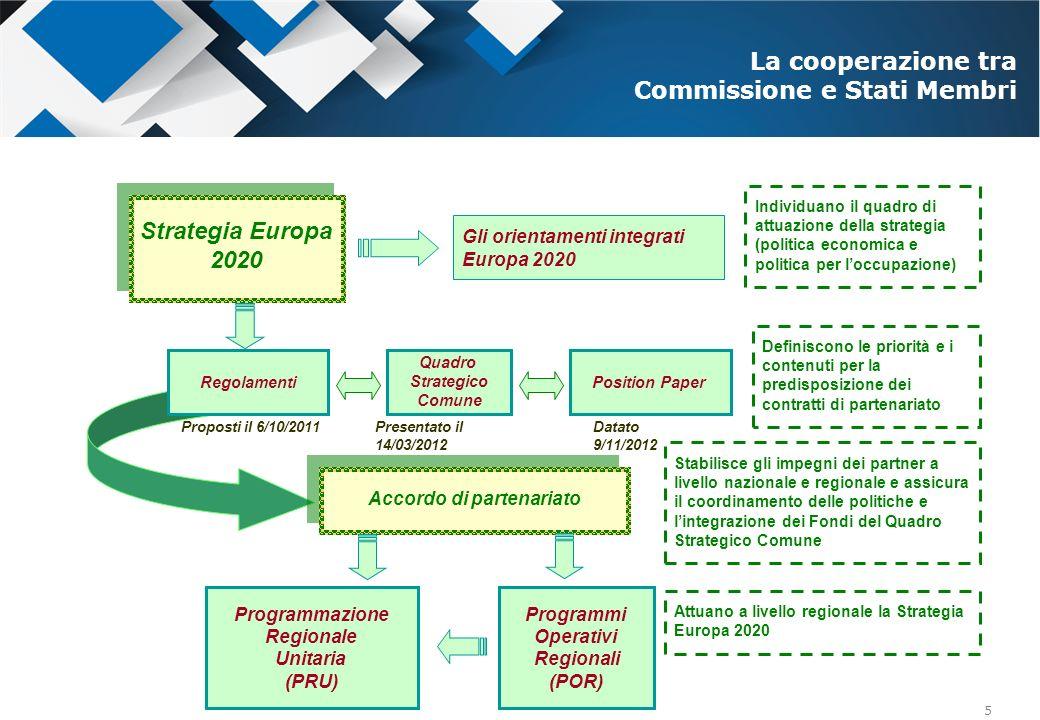 5 Regolamenti Quadro Strategico Comune Position Paper Accordo di partenariato Programmi Operativi Regionali (POR) Strategia Europa 2020 Strategia Euro