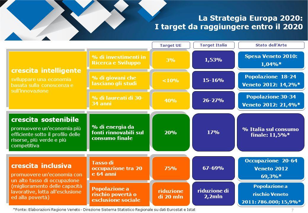 28 Obiettivi tematici rilevanti per il FSE I target Europa 2020 sulloccupazione, listruzione, la R&S 8.