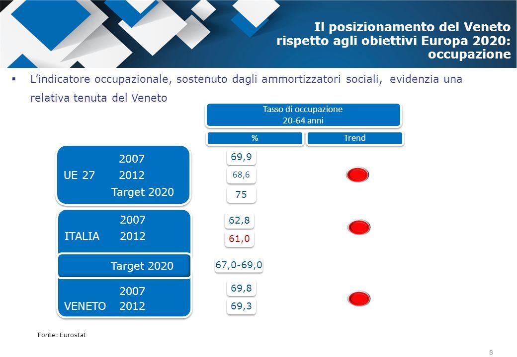 8 % % Il posizionamento del Veneto rispetto agli obiettivi Europa 2020: occupazione 2007 UE 27 2012 Target 2020 2007 UE 27 2012 Target 2020 75 67,0-69