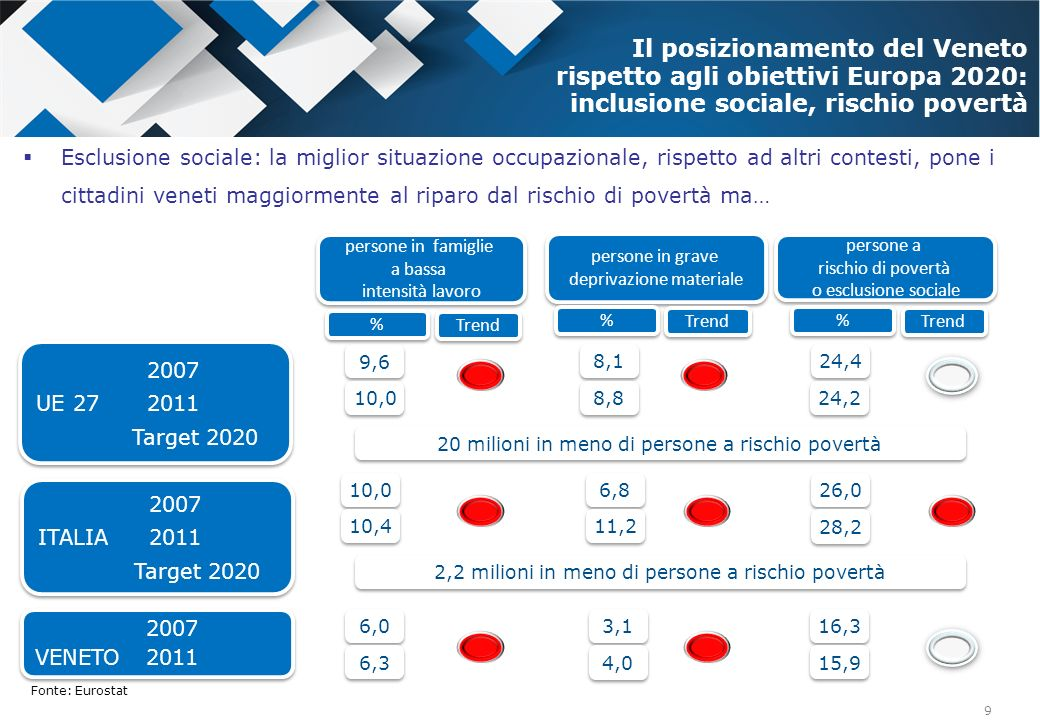 9 persone in famiglie a bassa intensità lavoro persone in famiglie a bassa intensità lavoro Il posizionamento del Veneto rispetto agli obiettivi Europ