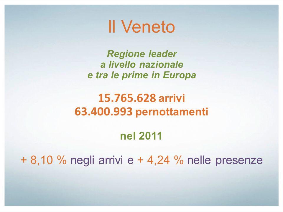 Il Veneto Regione leader a livello nazionale e tra le prime in Europa 15.765.628 arrivi 63.400.993 pernottamenti nel 2011 + 8,10 % negli arrivi e + 4,