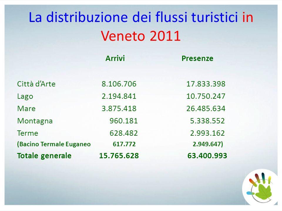 La distribuzione dei flussi turistici in Veneto 2011 Arrivi Presenze Città dArte8.106.706 17.833.398 Lago2.194.841 10.750.247 Mare3.875.418 26.485.634