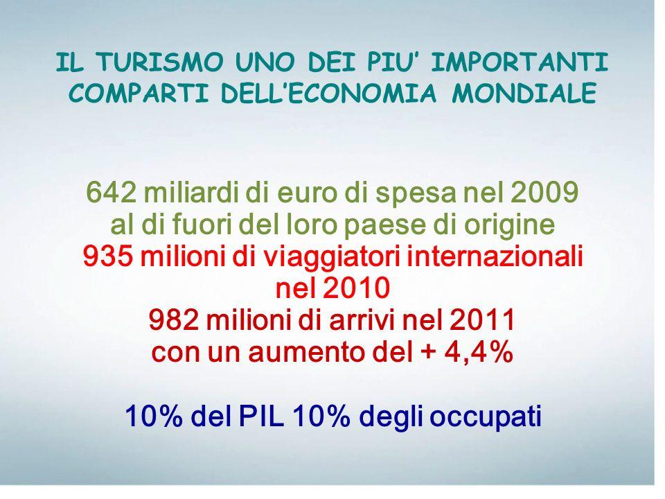 IL TURISMO UNO DEI PIU IMPORTANTI COMPARTI DELLECONOMIA MONDIALE 642 miliardi di euro di spesa nel 2009 al di fuori del loro paese di origine 935 mili