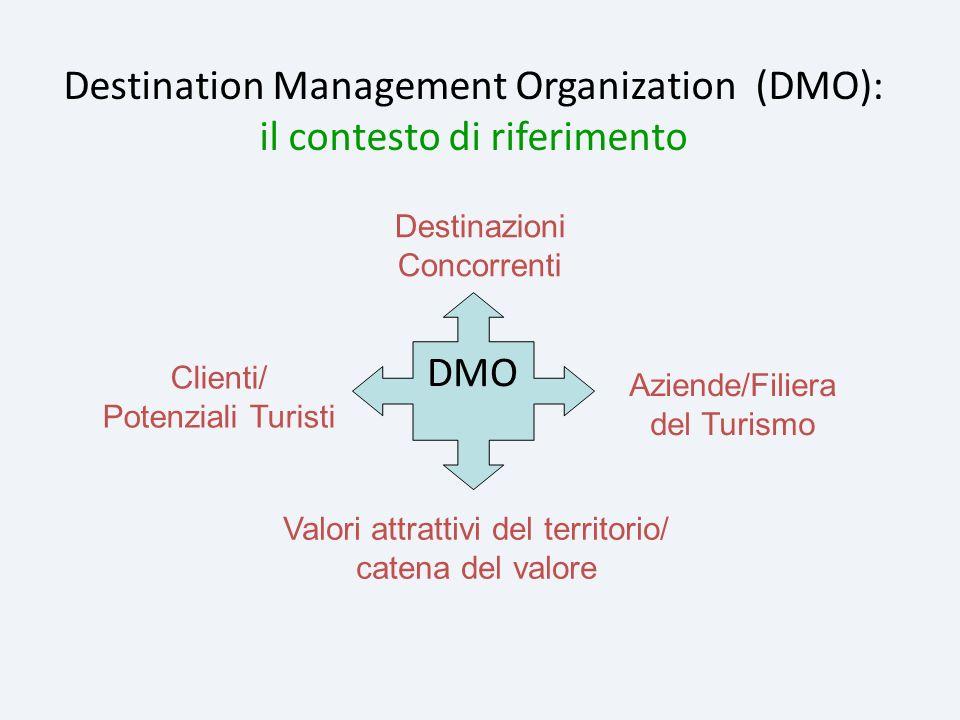 Destination Management Organization (DMO): il contesto di riferimento DMO Destinazioni Concorrenti Aziende/Filiera del Turismo Valori attrattivi del t