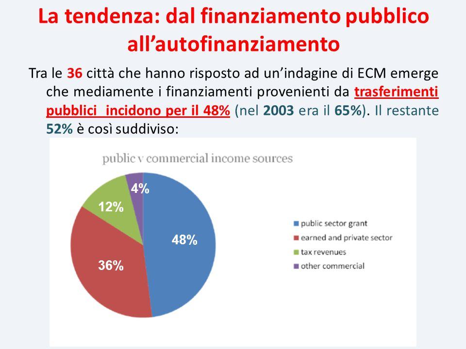 Tra le 36 città che hanno risposto ad unindagine di ECM emerge che mediamente i finanziamenti provenienti da trasferimenti pubblici incidono per il 48