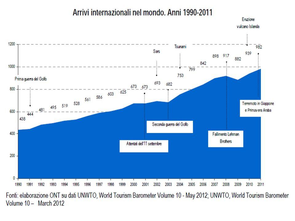 Mondo980 milioni 100,0 % Europa503 milioni 51,0 % Asia e Pacifico216 milioni 22,0 % Americhe156 milioni 16,0 % Africa 50 milioni 5,0 % Medio-Oriente 55 milioni 6,0 % Fonte: UNWTO 2011 Gli arrivi internazionali 2011