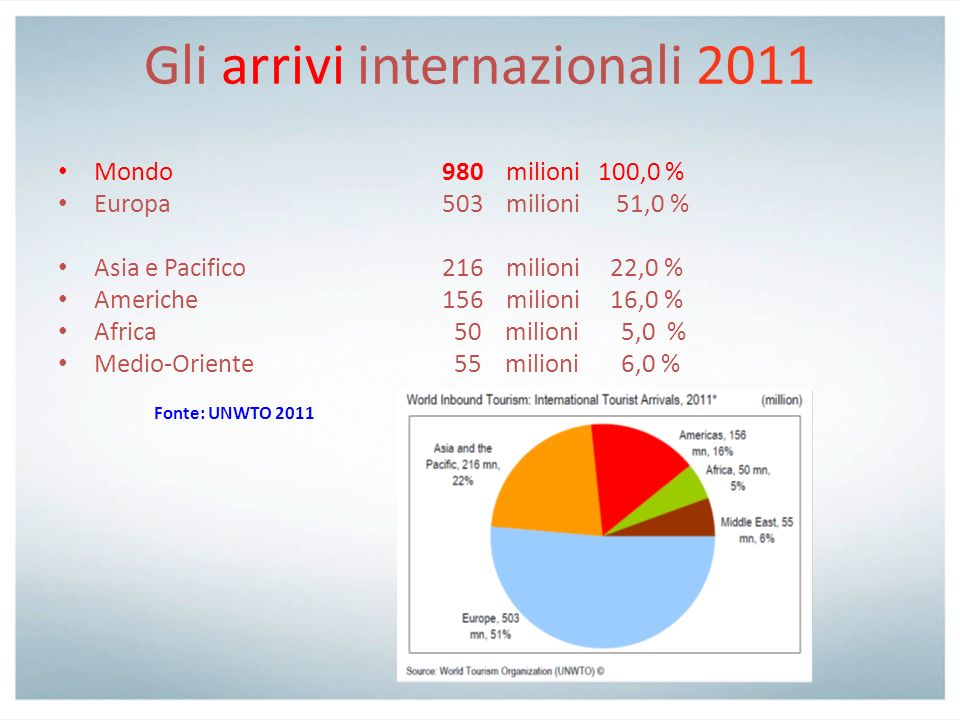 La distribuzione dei flussi turistici in Veneto 2011 Arrivi Presenze Città dArte8.106.706 17.833.398 Lago2.194.841 10.750.247 Mare3.875.418 26.485.634 Montagna 960.181 5.338.552 Terme 628.482 2.993.162 (Bacino Termale Euganeo 617.772 2.949.647) Totale generale 15.765.628 63.400.993
