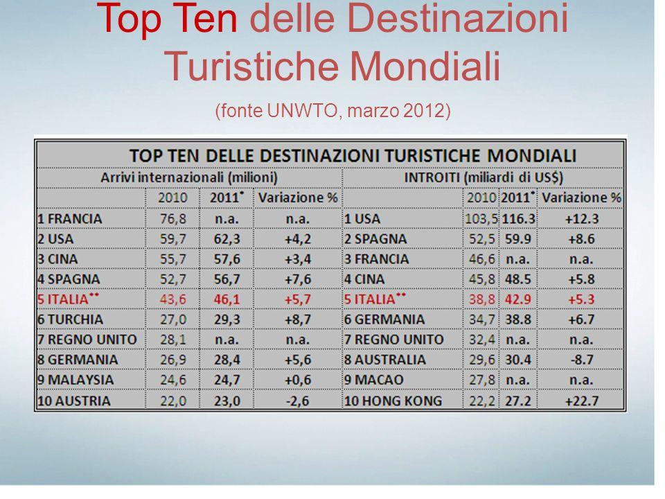 Contributo al PIL nazionale nel 2009 9,6% pari a 152 miliardi di Euro nel 2011 136,1 miliardi di Euro e 8,6% PIL Previsioni per il 2022 8,8 % pari a 156 miliardi di Euro Occupati compreso lindotto, 2.231.500 unità pari al 9,7 % Previsione per il 2022, 2.386.000 unità pari all 10,4 % * * con un incremento dello 0,9 annuo Il turismo in Italia