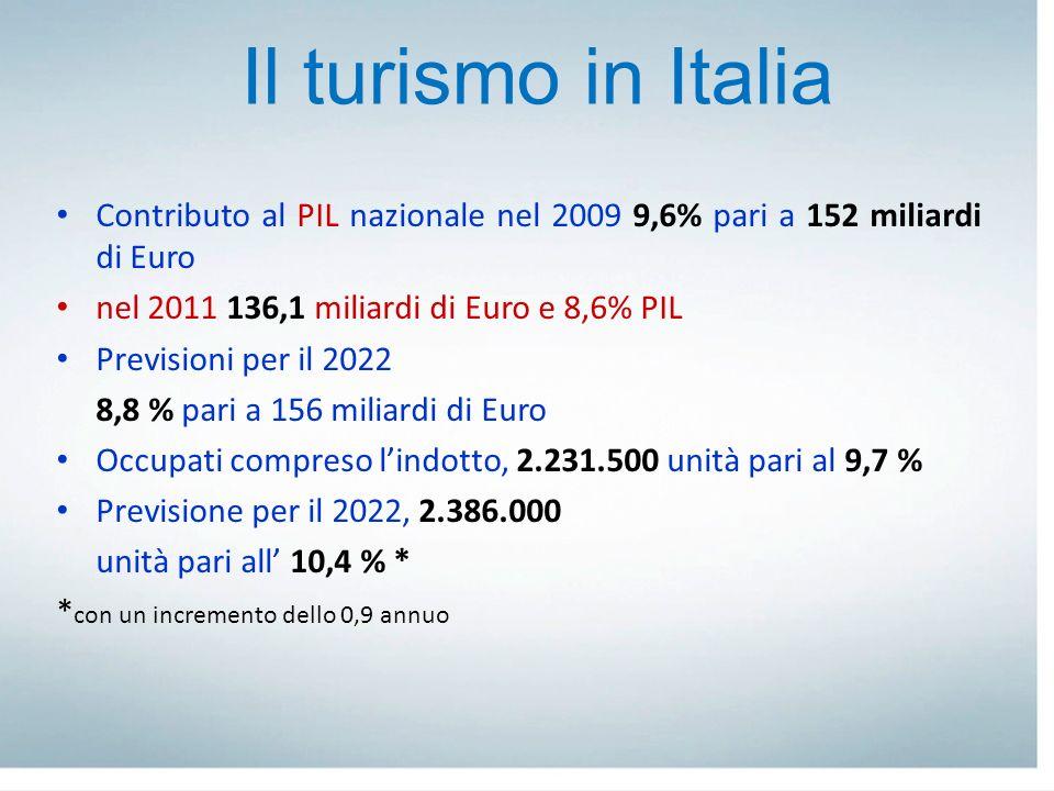 Contributo al PIL nazionale nel 2009 9,6% pari a 152 miliardi di Euro nel 2011 136,1 miliardi di Euro e 8,6% PIL Previsioni per il 2022 8,8 % pari a 1